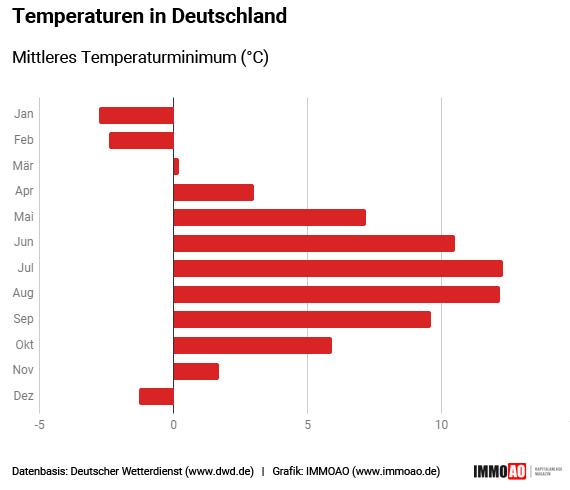 Wetter Infografik: Mittleres Temperaturminimum