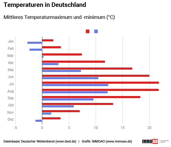 Wetter Infografik: Temperatur Vergleich
